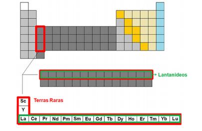 Avaliação Radiométrica da Região de São Francisco de Itabapoana no Contexto da Exploração de Terras-Raras