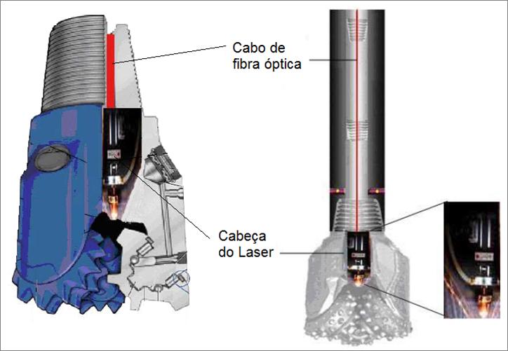 Aplicações do Laser em Perfuração na Indústria do Petróleo